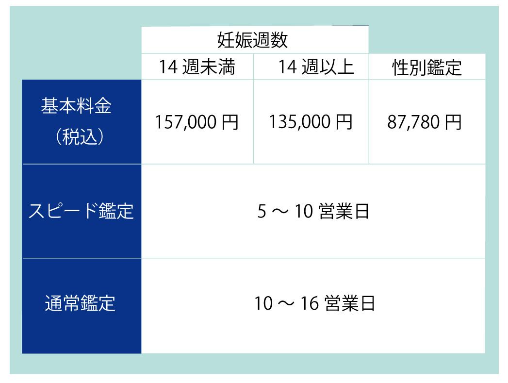 鑑定費用と期間の表